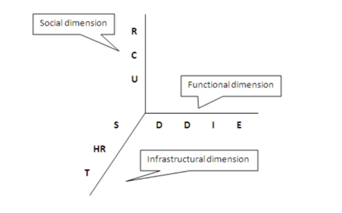 3D Model of episodic organizational change, van Caspel, F. (2011)